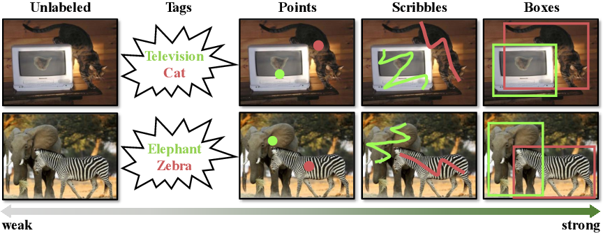 Figure 1 for UFO$^2$: A Unified Framework towards Omni-supervised Object Detection