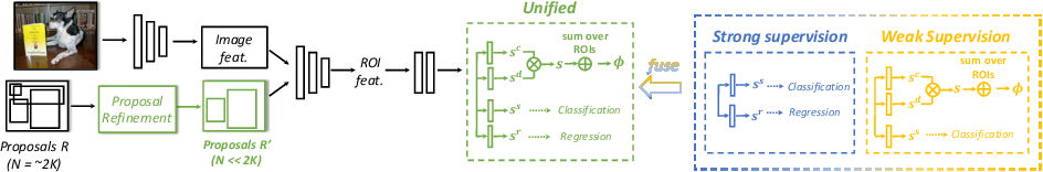 Figure 3 for UFO$^2$: A Unified Framework towards Omni-supervised Object Detection