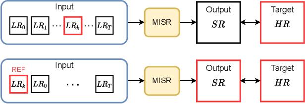 Figure 1 for Proba-V-ref: Repurposing the Proba-V challenge for reference-aware super resolution