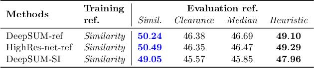 Figure 3 for Proba-V-ref: Repurposing the Proba-V challenge for reference-aware super resolution