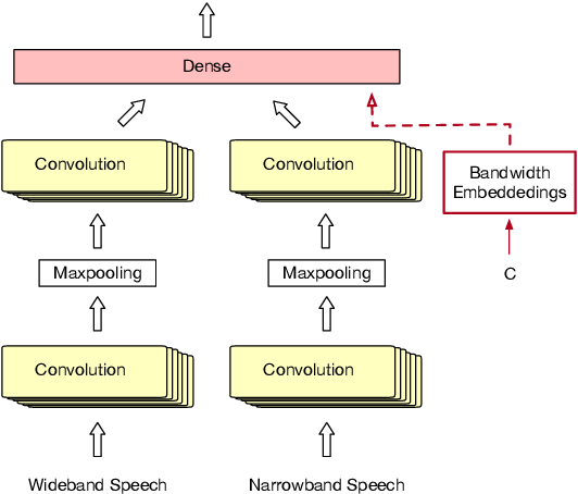 Figure 3 for Bandwidth Embeddings for Mixed-bandwidth Speech Recognition