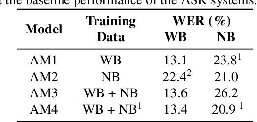 Figure 4 for Bandwidth Embeddings for Mixed-bandwidth Speech Recognition