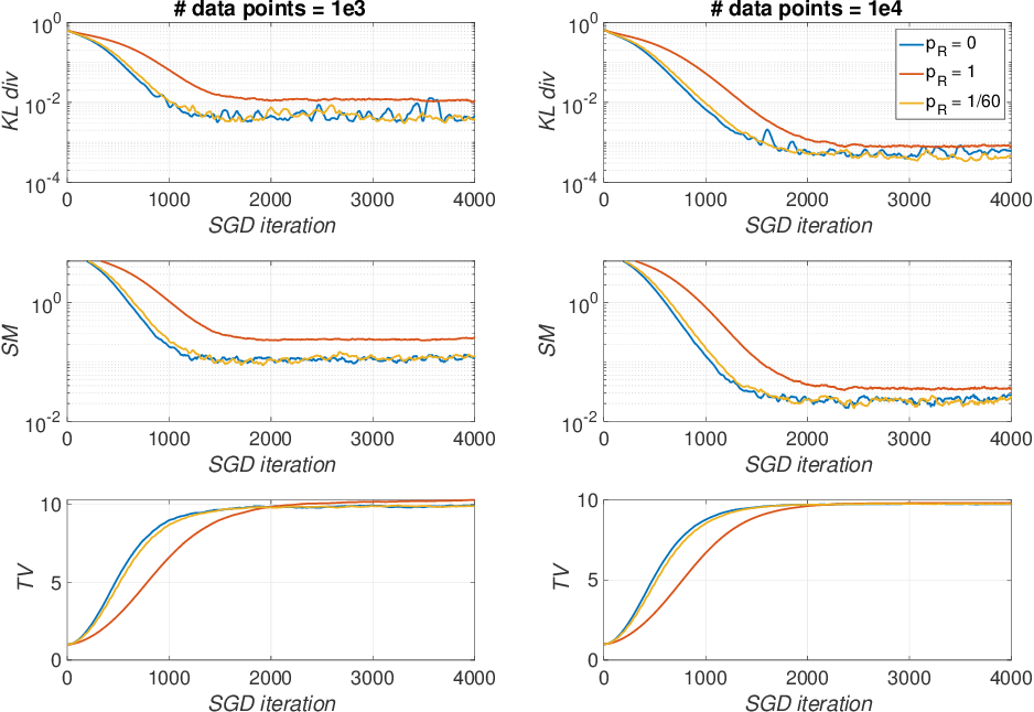 Figure 2 for Dual Training of Energy-Based Models with Overparametrized Shallow Neural Networks