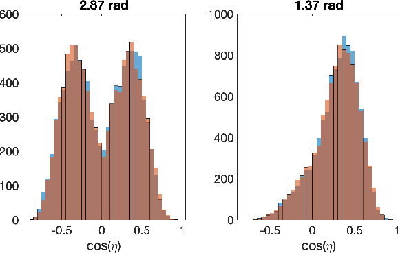 Figure 3 for Dual Training of Energy-Based Models with Overparametrized Shallow Neural Networks