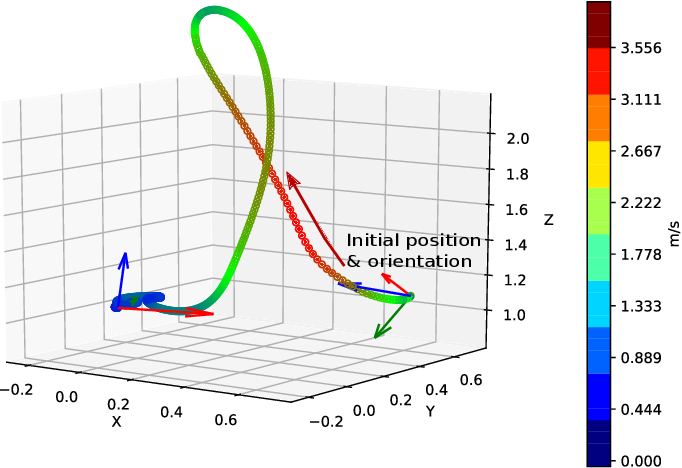 Figure 3 for Sim-to-(Multi)-Real: Transfer of Low-Level Robust Control Policies to Multiple Quadrotors
