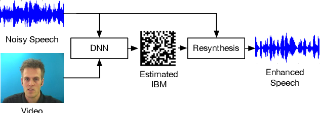 Figure 1 for DNN driven Speaker Independent Audio-Visual Mask Estimation for Speech Separation