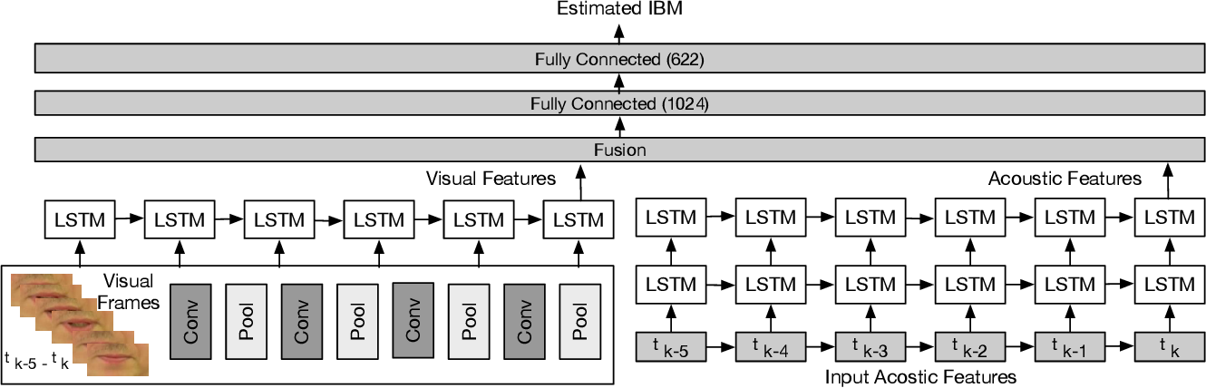Figure 3 for DNN driven Speaker Independent Audio-Visual Mask Estimation for Speech Separation