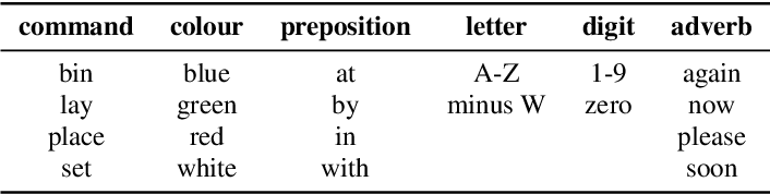 Figure 2 for DNN driven Speaker Independent Audio-Visual Mask Estimation for Speech Separation