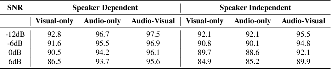 Figure 4 for DNN driven Speaker Independent Audio-Visual Mask Estimation for Speech Separation