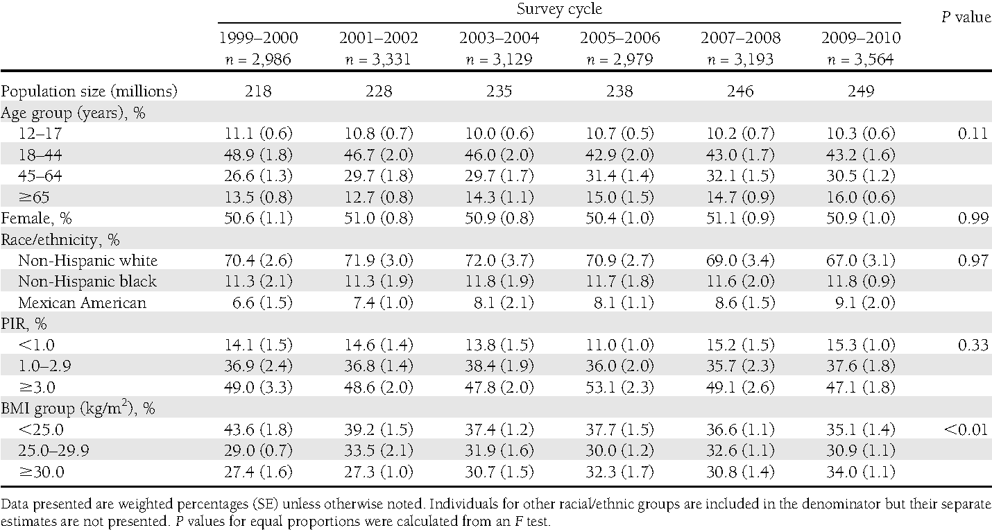 table 1 from secular changes in u s prediabetes prevalence defined