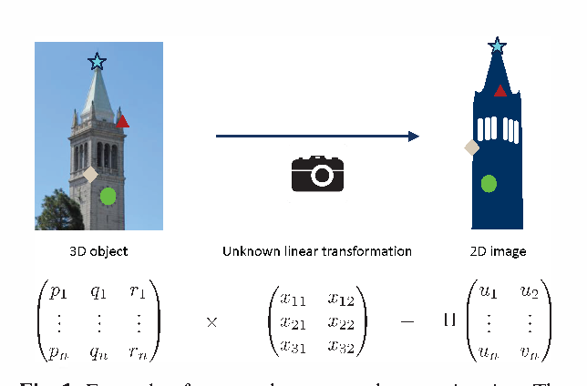 Figure 1 for Linear Regression with an Unknown Permutation: Statistical and Computational Limits