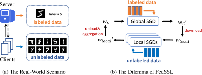Figure 1 for FedCon: A Contrastive Framework for Federated Semi-Supervised Learning