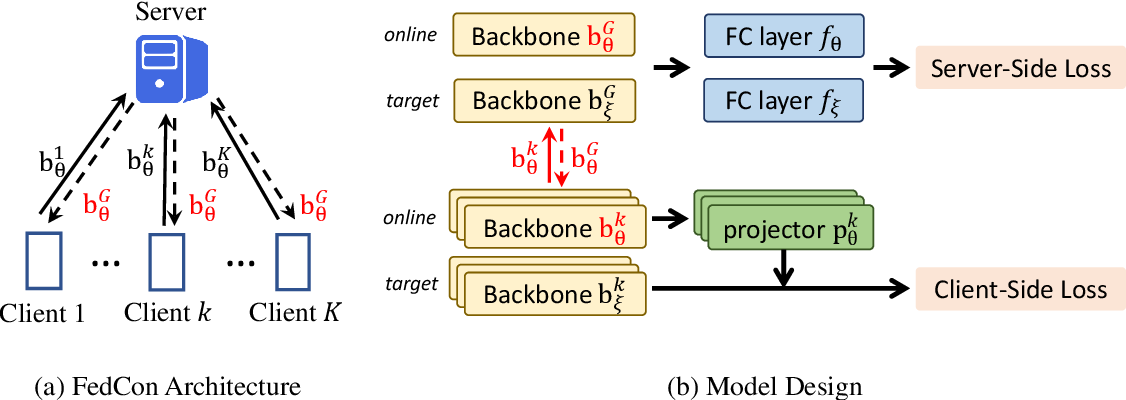 Figure 2 for FedCon: A Contrastive Framework for Federated Semi-Supervised Learning