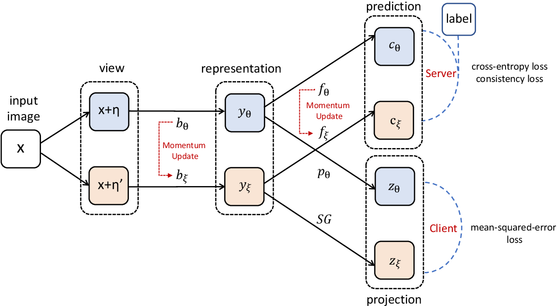 Figure 3 for FedCon: A Contrastive Framework for Federated Semi-Supervised Learning