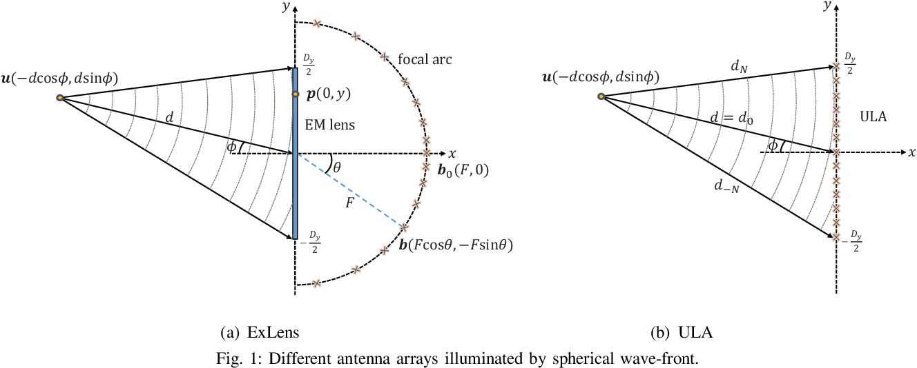 Figure 1 for Communication and Localization with Extremely Large Lens Antenna Array