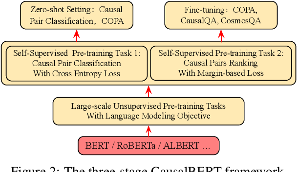 Figure 3 for CausalBERT: Injecting Causal Knowledge Into Pre-trained Models with Minimal Supervision