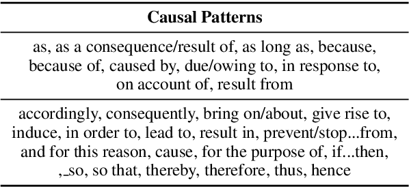 Figure 2 for CausalBERT: Injecting Causal Knowledge Into Pre-trained Models with Minimal Supervision