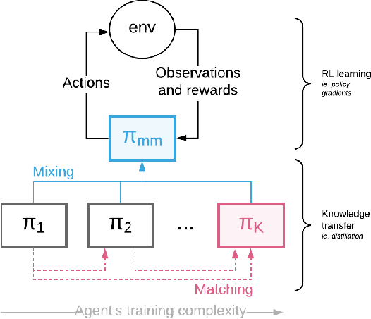 Figure 1 for Mix&Match - Agent Curricula for Reinforcement Learning