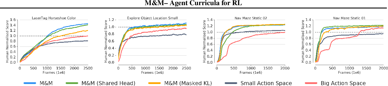Figure 3 for Mix&Match - Agent Curricula for Reinforcement Learning
