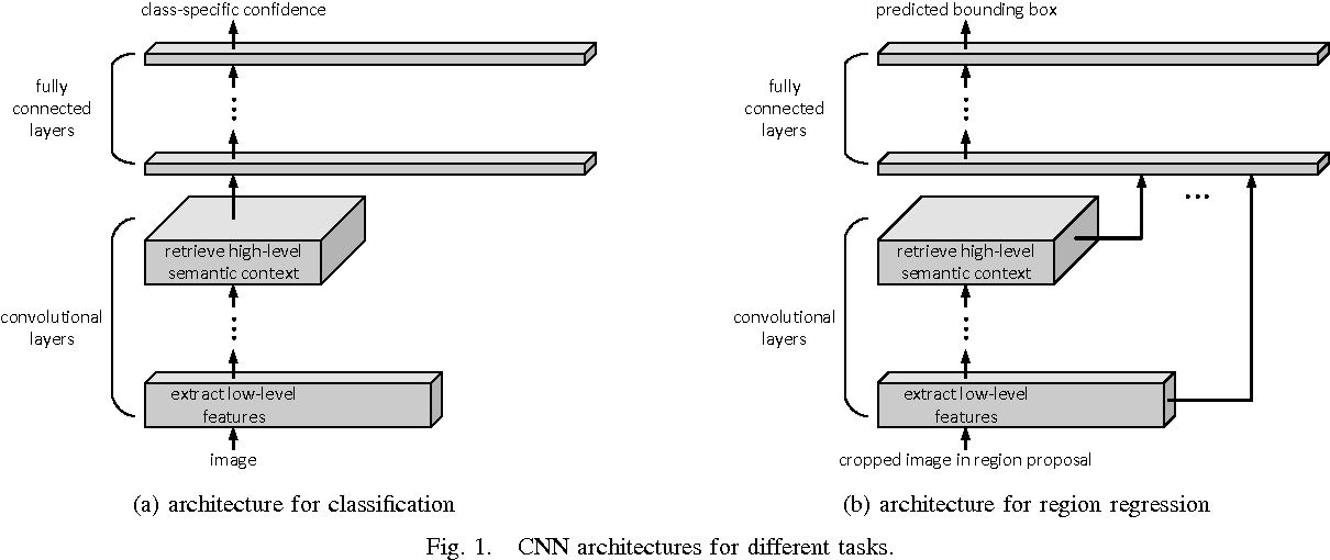 Figure 1 for Recycle deep features for better object detection