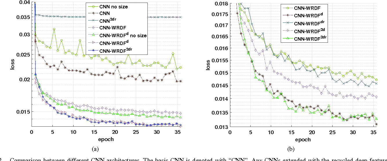 Figure 2 for Recycle deep features for better object detection