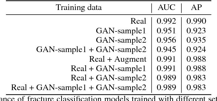 Figure 2 for Towards generative adversarial networks as a new paradigm for radiology education