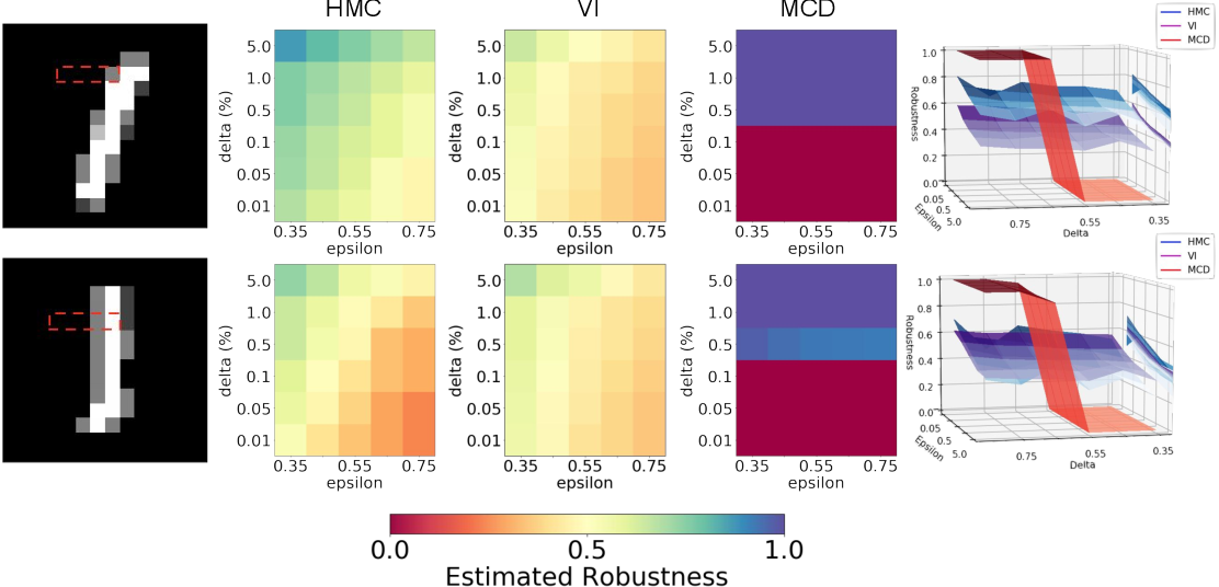 Figure 1 for Statistical Guarantees for the Robustness of Bayesian Neural Networks