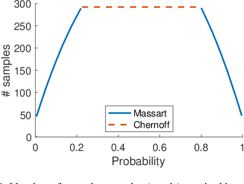 Figure 4 for Statistical Guarantees for the Robustness of Bayesian Neural Networks