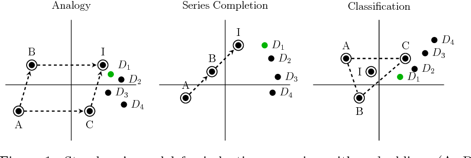 Figure 1 for Word, graph and manifold embedding from Markov processes
