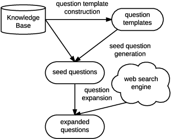 Figure 1 for Question Generation from a Knowledge Base with Web Exploration