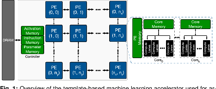 Figure 1 for An Evaluation of Edge TPU Accelerators for Convolutional Neural Networks
