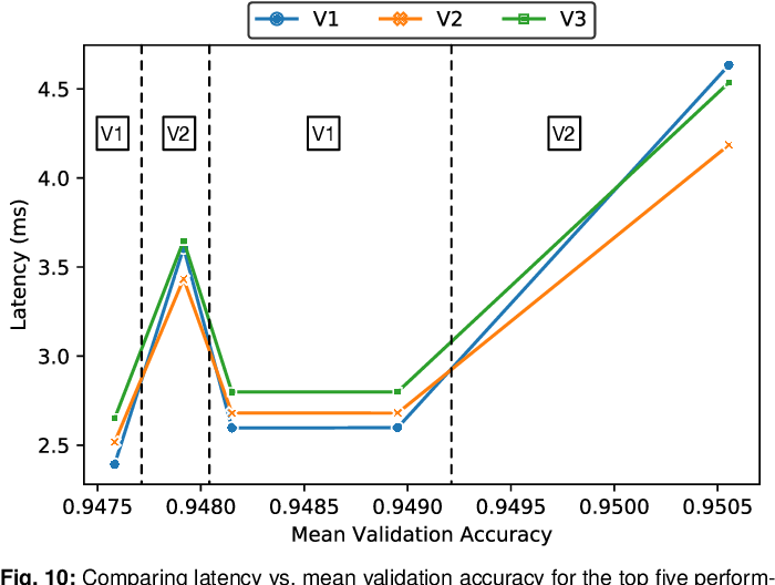 Figure 2 for An Evaluation of Edge TPU Accelerators for Convolutional Neural Networks