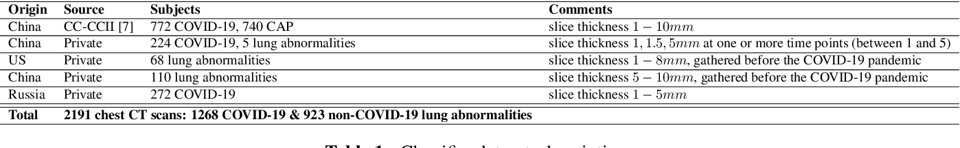 Figure 2 for Automated triage of COVID-19 from various lung abnormalities using chest CT features