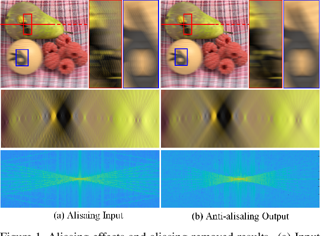 Figure 1 for Deep Anti-aliasing of Whole Focal Stack Using its Slice Spectrum