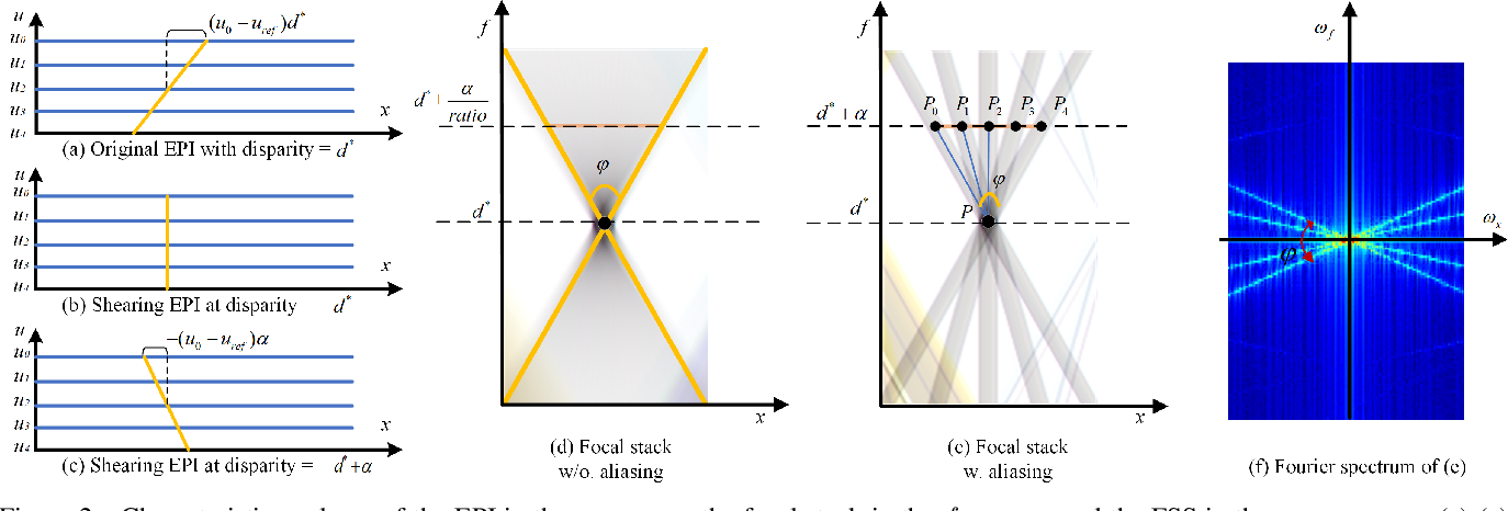 Figure 3 for Deep Anti-aliasing of Whole Focal Stack Using its Slice Spectrum