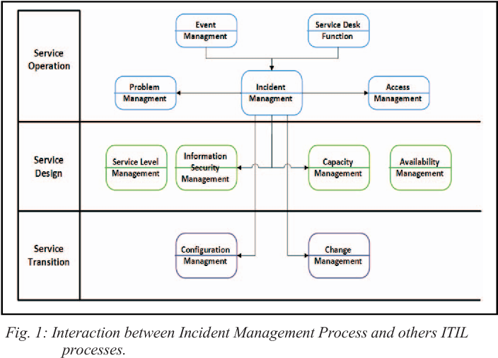A Proposal For Implementation Of Itil Incident Management Process In