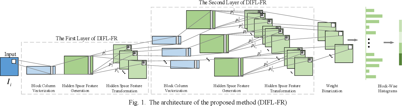 Figure 1 for Deep Image Feature Learning with Fuzzy Rules