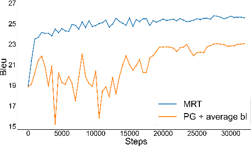 Figure 4 for Revisiting the Weaknesses of Reinforcement Learning for Neural Machine Translation