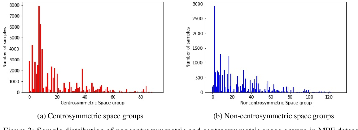 Figure 3 for Machine Learning based prediction of noncentrosymmetric crystal materials