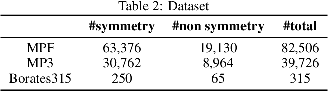 Figure 4 for Machine Learning based prediction of noncentrosymmetric crystal materials