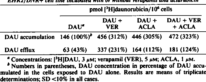 Table 1 Accumulation and efflux off'HJdaunorubicin in the multidrug-resistant