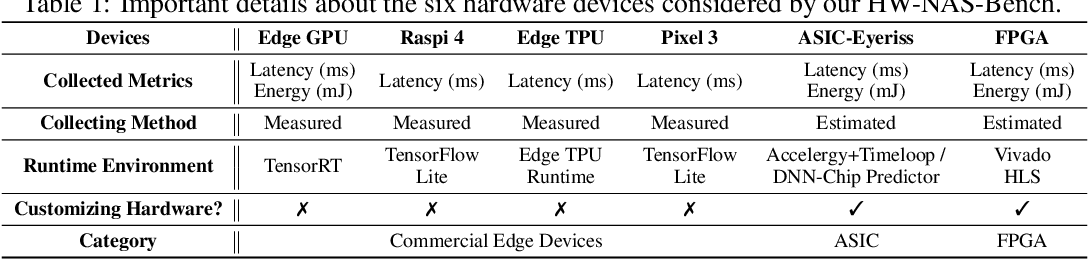 Figure 2 for HW-NAS-Bench:Hardware-Aware Neural Architecture Search Benchmark