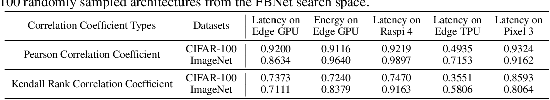 Figure 4 for HW-NAS-Bench:Hardware-Aware Neural Architecture Search Benchmark