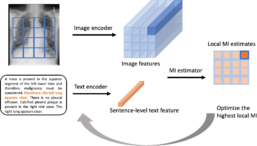 Figure 3 for Multimodal Representation Learning via Maximization of Local Mutual Information