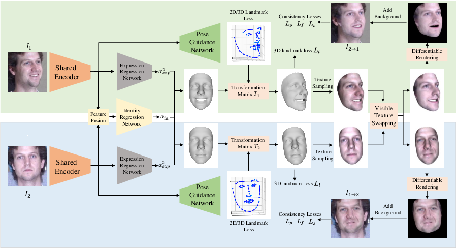 Figure 3 for Learning 3D Face Reconstruction with a Pose Guidance Network
