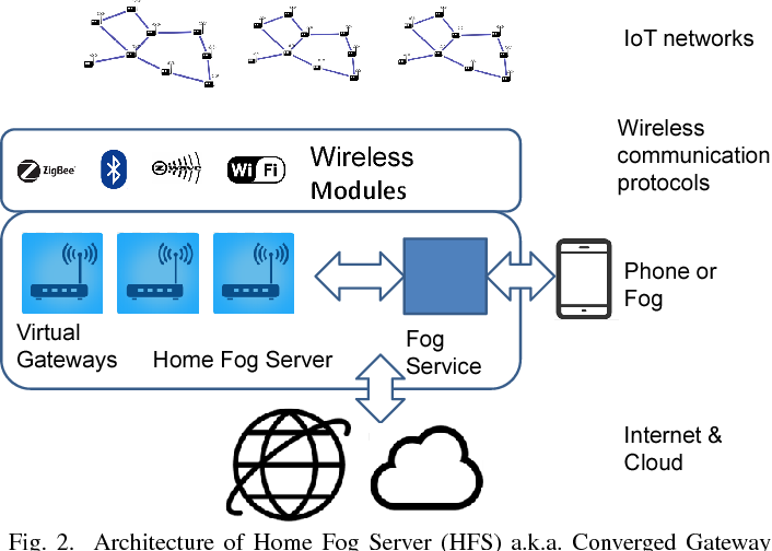Home Fog Server: Taking Back Control from the Cloud - Semantic Scholar