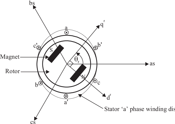 Figure 2 1 From Sensorless Control Of Permanent Magnet Synchronous
