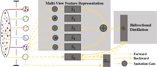 Figure 1 for Multi-View Feature Representation for Dialogue Generation with Bidirectional Distillation