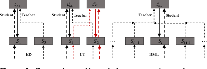 Figure 3 for Multi-View Feature Representation for Dialogue Generation with Bidirectional Distillation