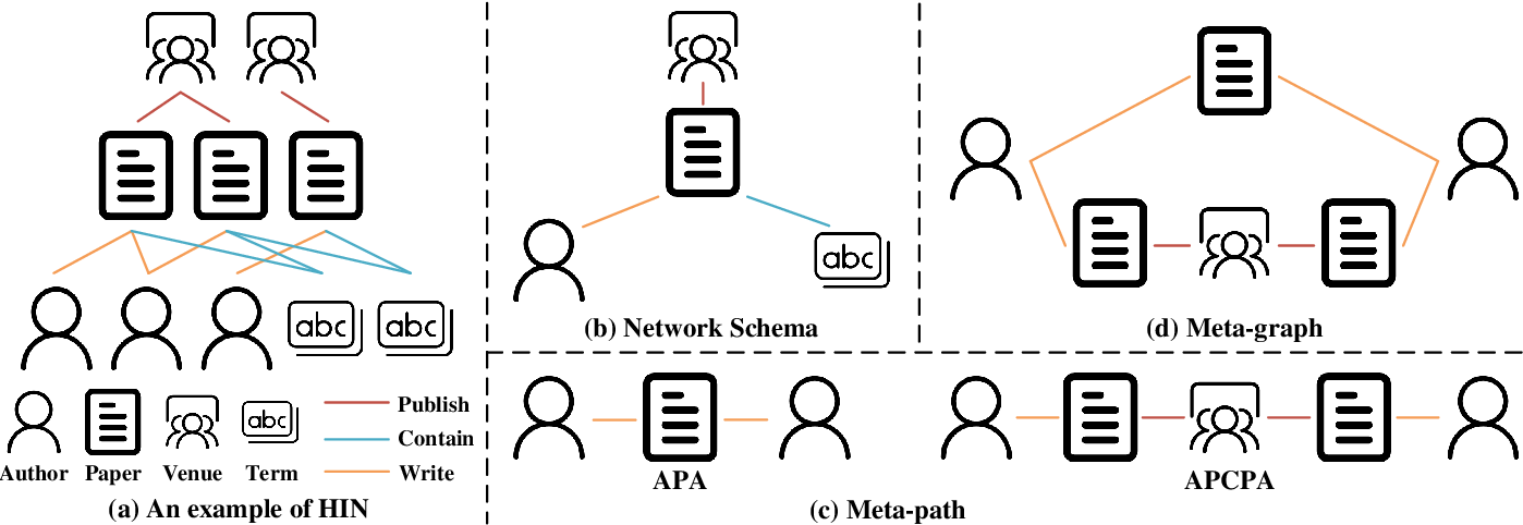 Figure 1 for A Survey on Heterogeneous Graph Embedding: Methods, Techniques, Applications and Sources